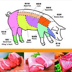如何挑选猪里脊肉、如何切猪肉